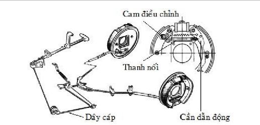 Hệ thống phanh tay