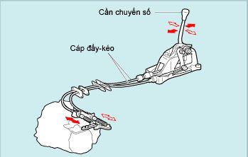 Cơ cấu đi số hộp số sàn Dongben X30